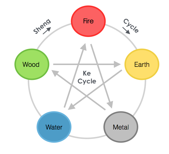 Kinesiology And The Five Elements Kinesiology Concepts